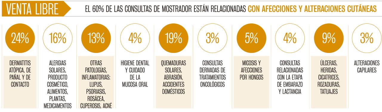 Tipos de consultas sobre afecciones dermatológicas que se registran en el mostrador de la farmacia en porcentaje.