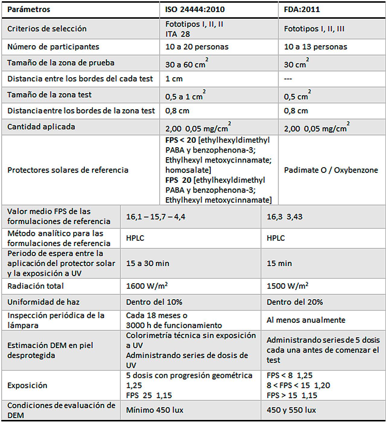 Parámetros empleados para determinar el SPF.