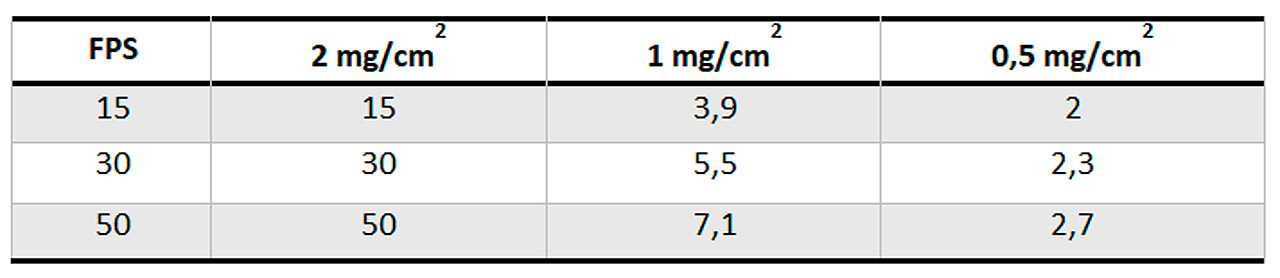 Disminución del SPF a medida que se reduce la cantidad de producto aplicado.