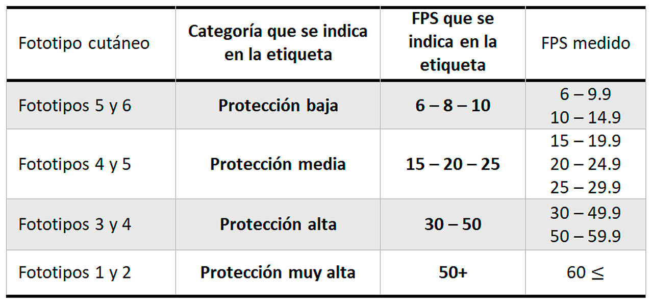 Según la Recomendación 2006/647/CE, el SPF medido tiene que ser mayor que el que figura la etiqueta, para garantizar la protección solar.
