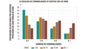 Porcentaje de individuos afectados por distintas enfermedades (desde ninguna a más de 6) en las diferentes franjas de edad.