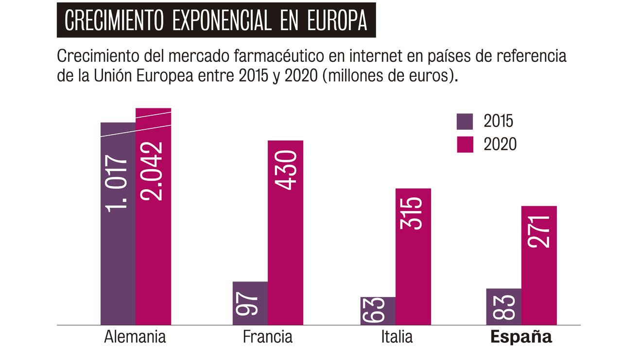 crecimiento exponencial en europa