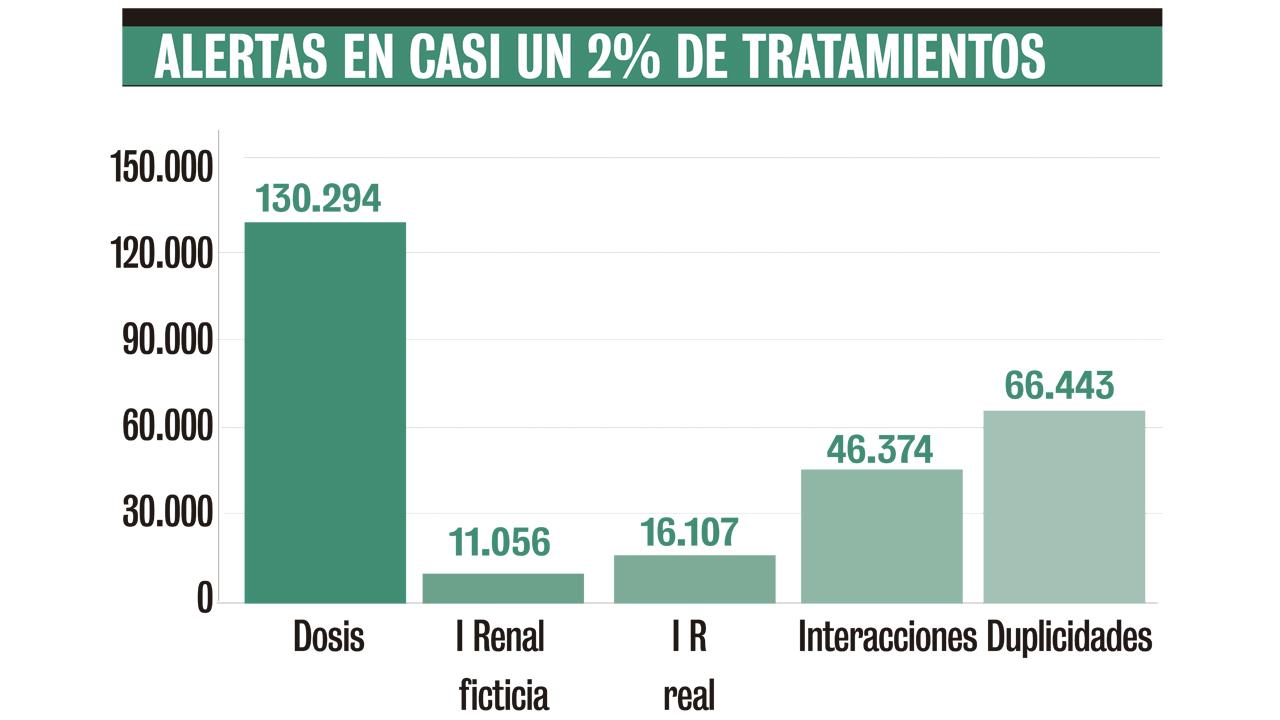 14.625.275 tratamientos en 42 meses y 52 hospitales.