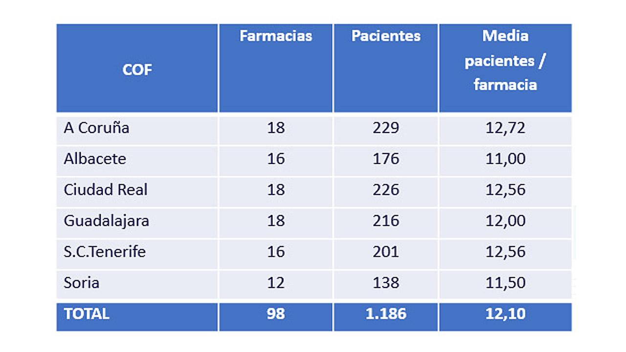 Datos del proyecto 'AdherenciaMED'.