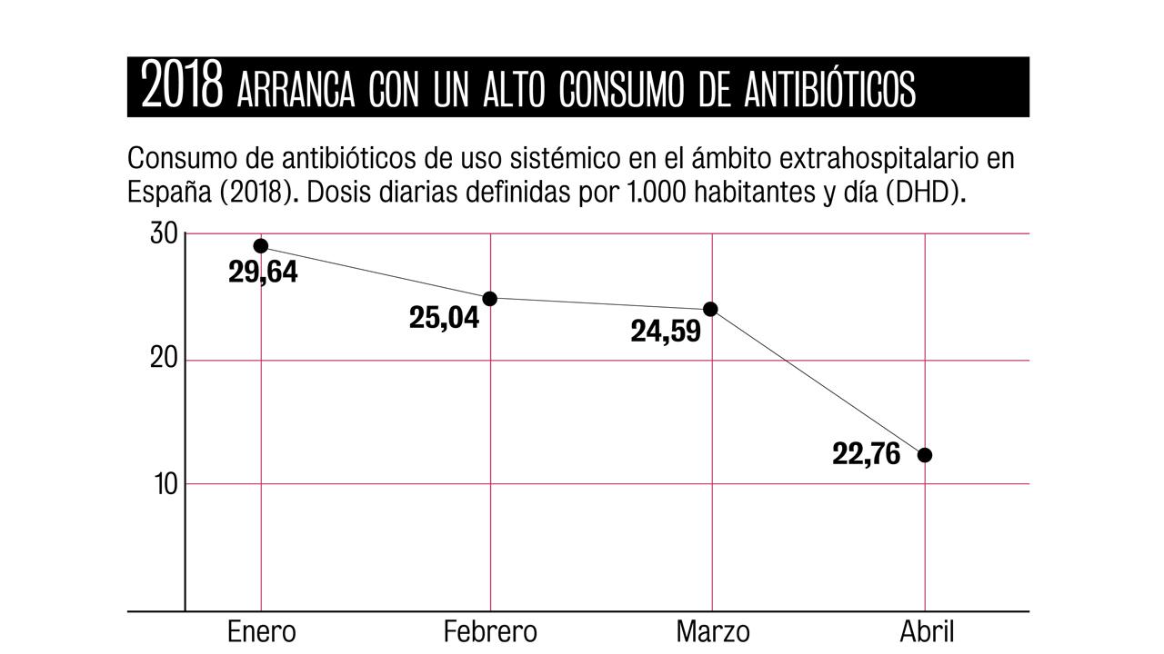Fuente: Plan Nacional de Resistencia de Antibióticos.
