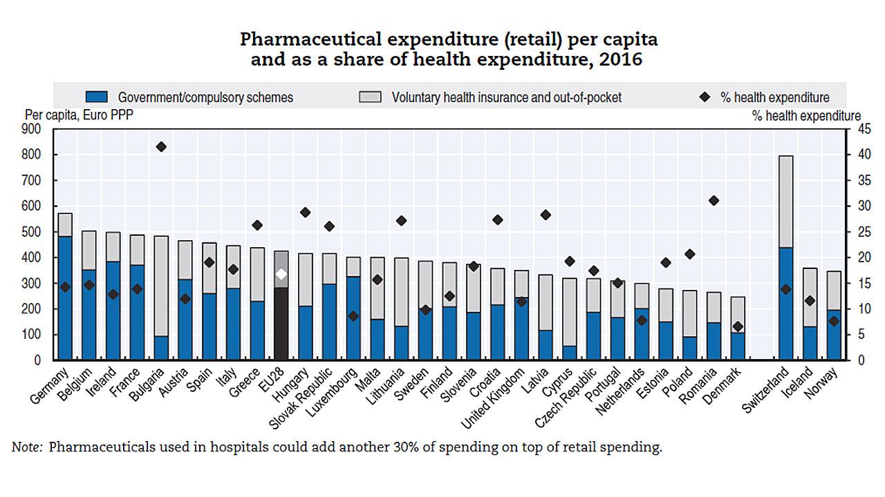 Gasto farmacéutico per cápita por países y representación como porcentaje del gasto sanitario. Datos de 2016. (Fuente: OCDE)