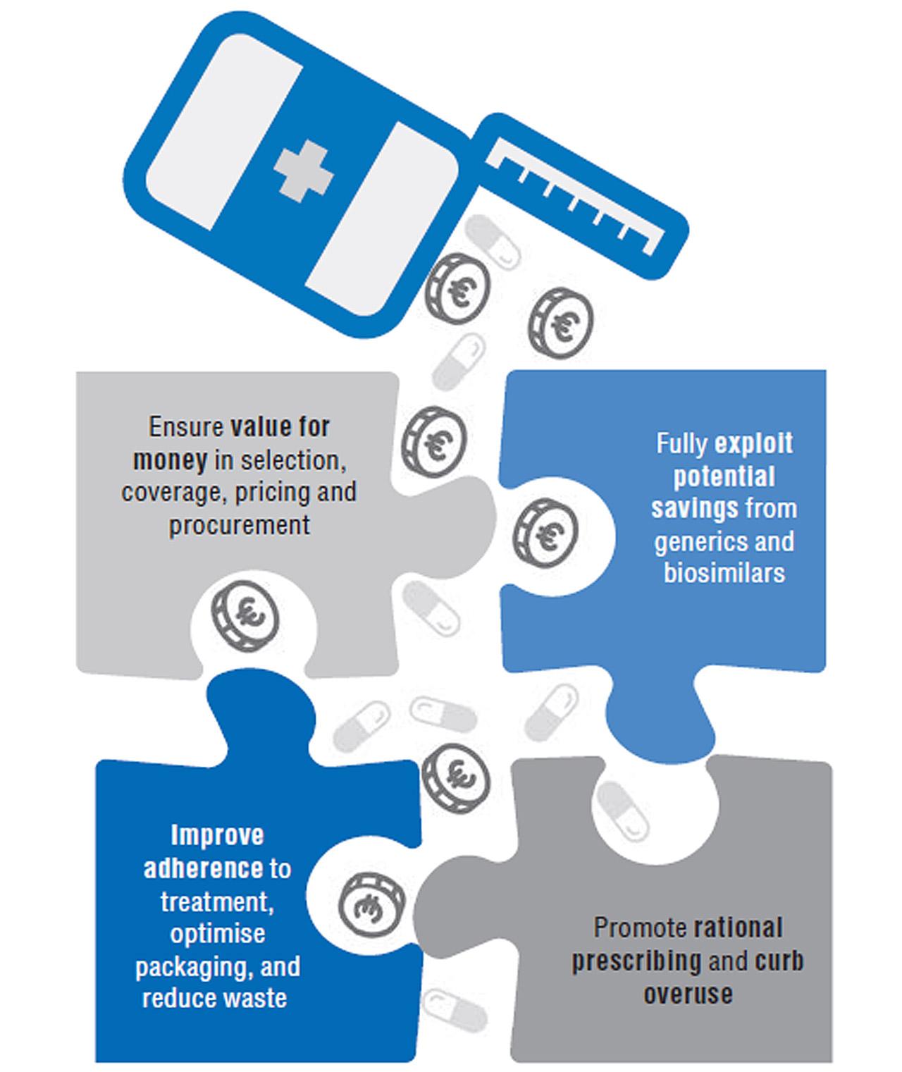 Propuestas para reducir el gasto en productos farmacéuticos. (Fuente: OCDE)