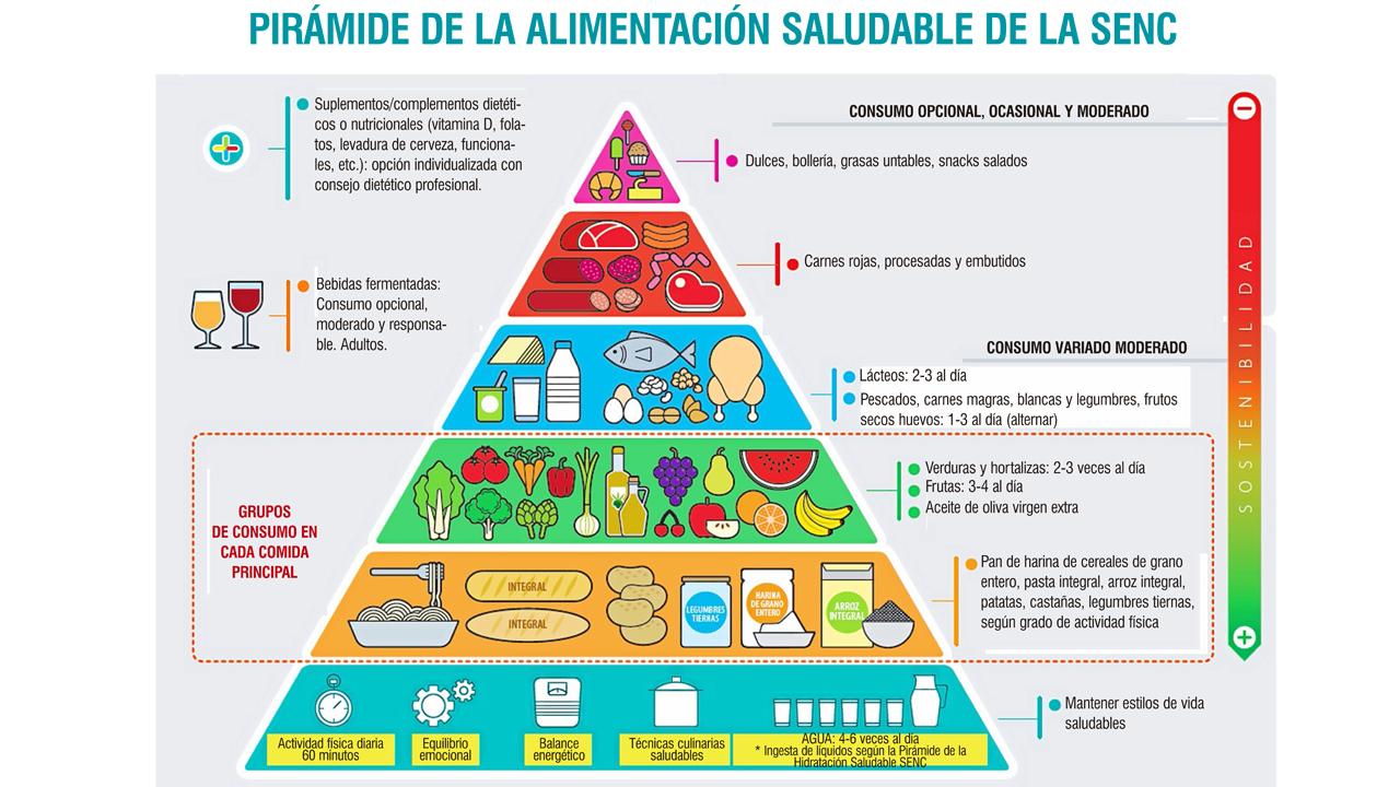 Principios de la dieta mediterranea menu
