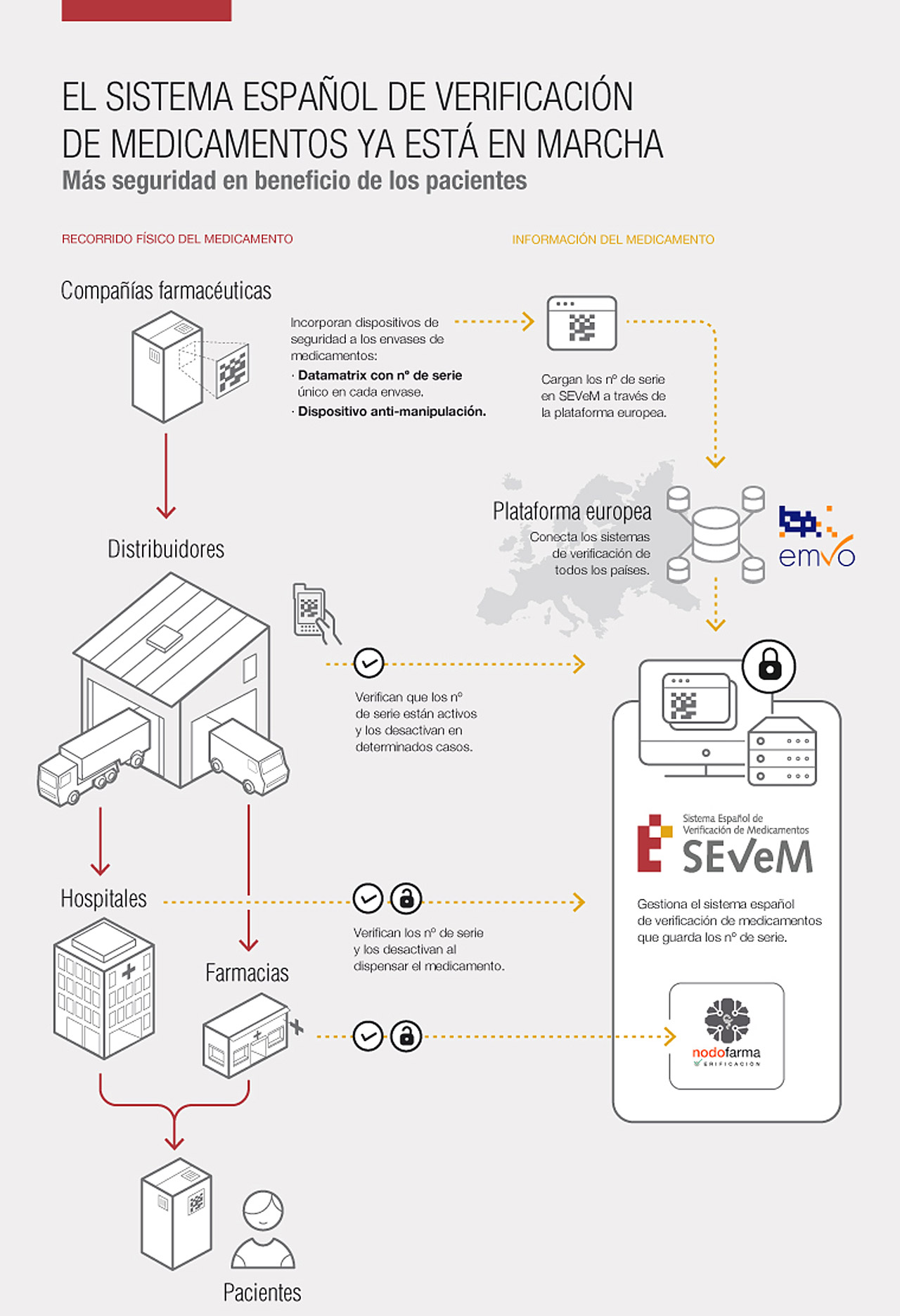 Circuito del Sistema Español de Verificación de Medicamentos.