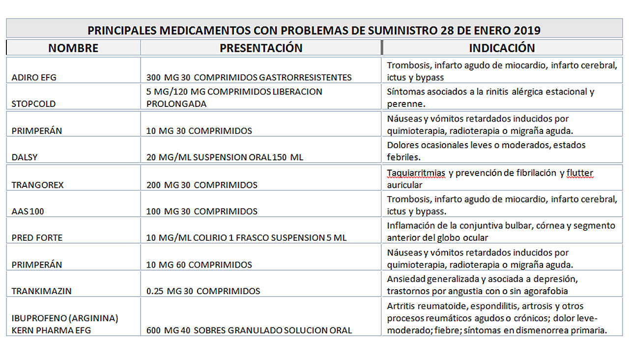 Principales medicamentos con problemas de suministro a fecha de 28 de enero de 2019.