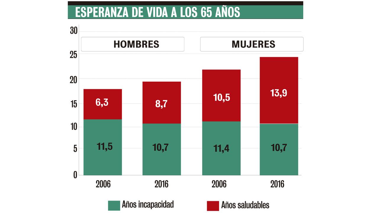 Previsión de vida saludable y con limitaciones en 2016.