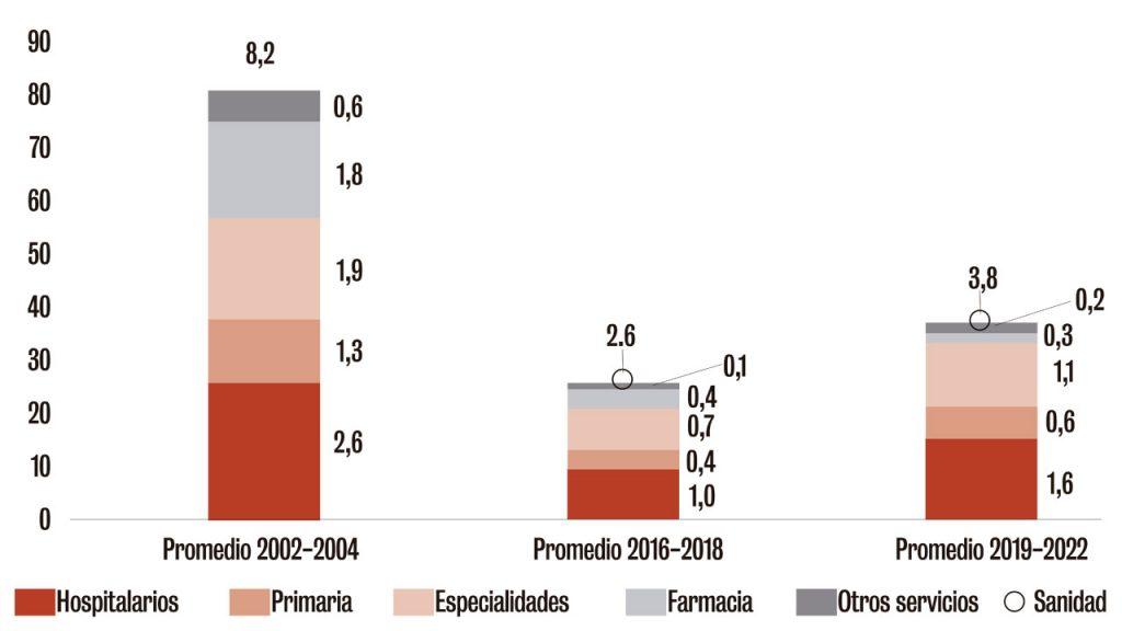 crecimiento del gasto sanitario