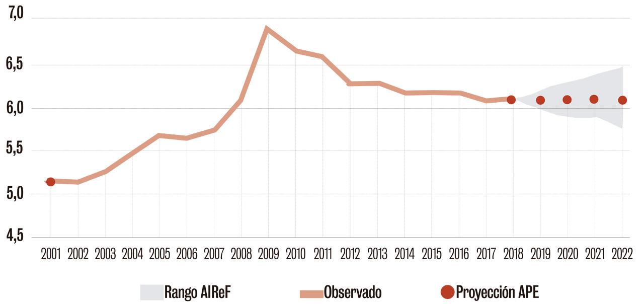 Gasto sanitario, en relación al PIB