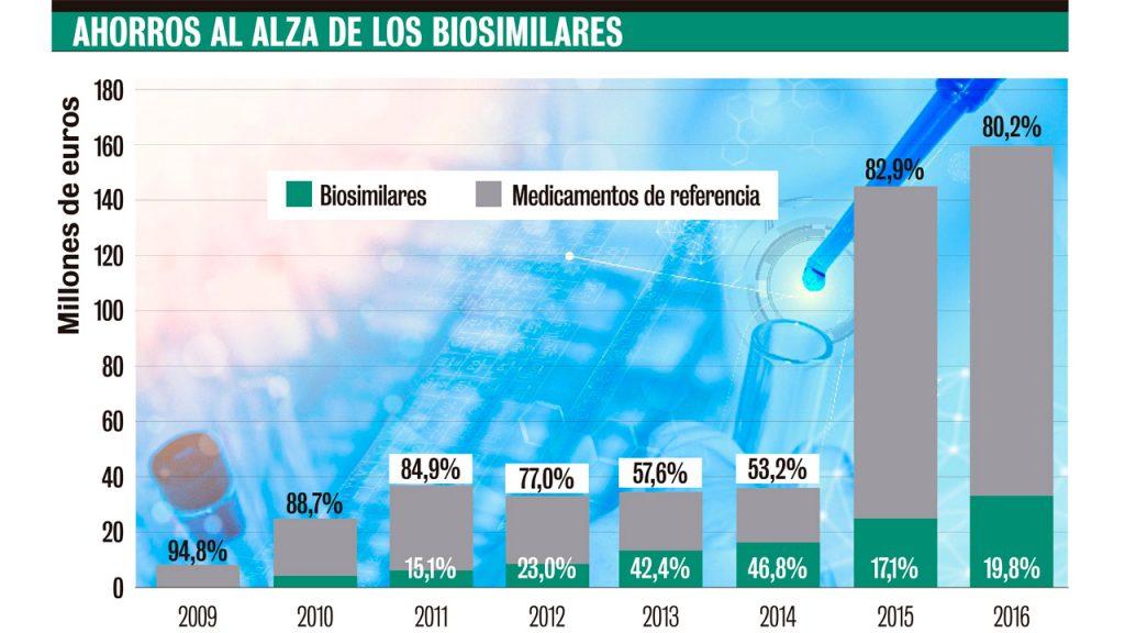 Ahorros al alza de los biosimilares