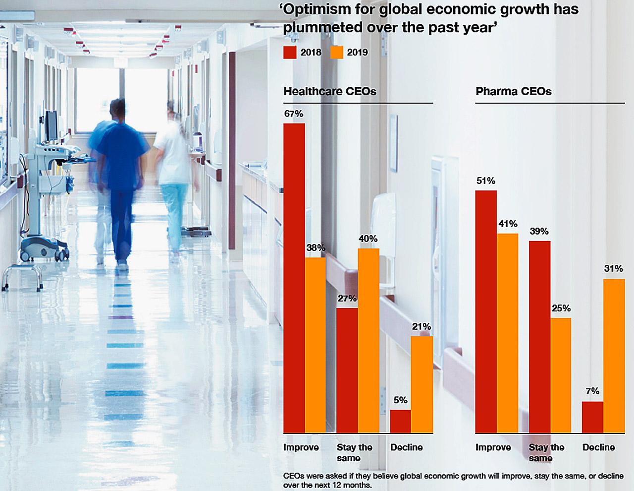 Percepción de los CEO sobre el crecimiento económico global.