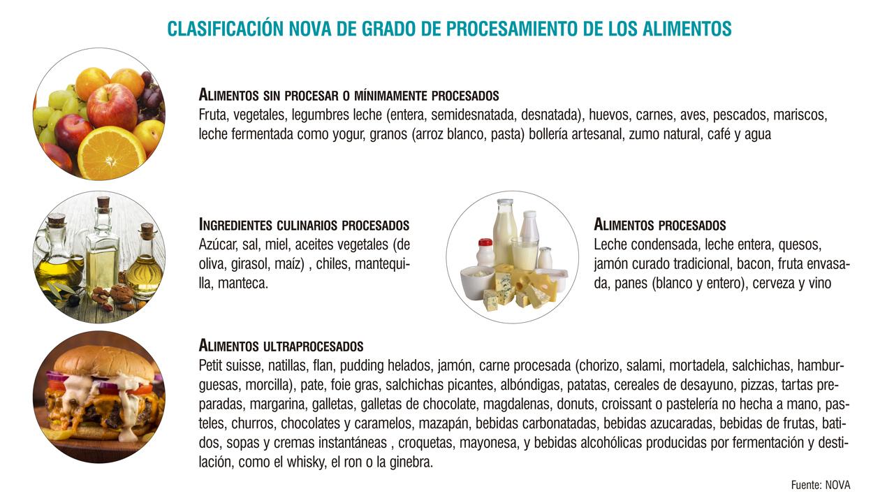 Clasificación de alimentación en función de la frecuencia de consumo en la cohorte 'SUN' en función de la clasificación NOVA.