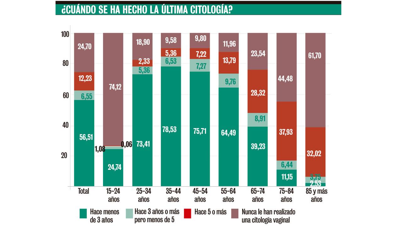 Porcentaje de población por tramos de edad.