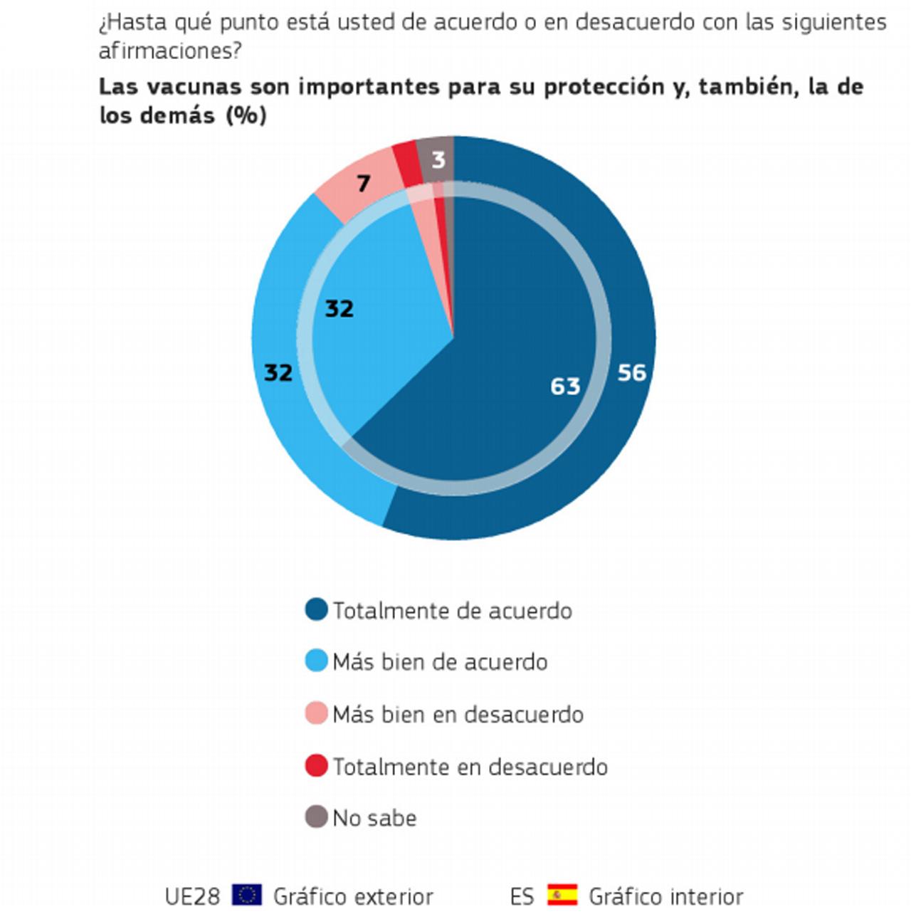 Pregunta del último barómetro de Sanidad, de marzo de 2019. Comparativa entre la respuesta de la media europea y la de España.