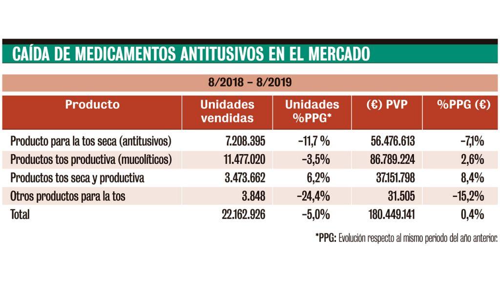 Caída de medicamentos antitusivos en el mercado