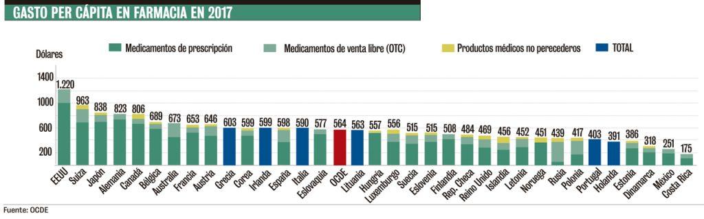 Gasto per cápita en farmacia