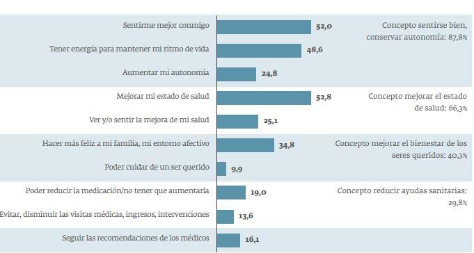 Motivos por los que los discapacitados cuidan su salud.