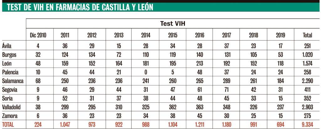 Test de VIH en farmacias de Castilla y León.