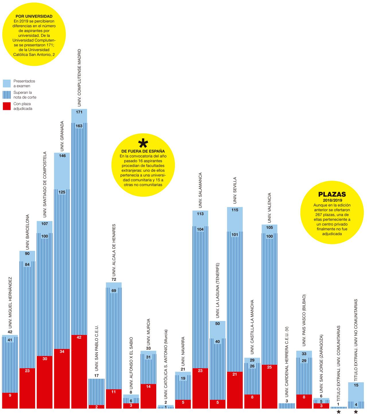 Datos por universidades de la convocatoria FIR 2019/2020.