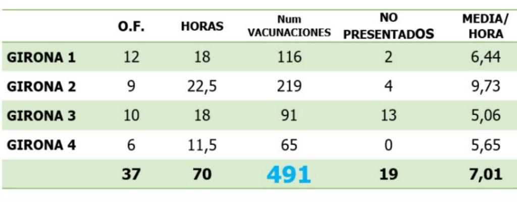Vacunación en Gerona