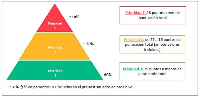 Puntos de corte y niveles de prioridad establecidos en la primera fase del estudio de estratificación MAPEX-OH.